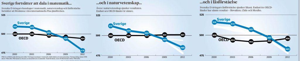 bild OECD